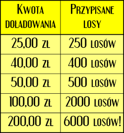 tabelka z losami od mBank